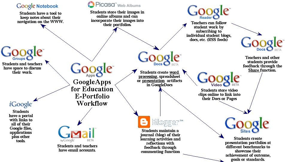 ePortfolio Mash Up with GoogleApps